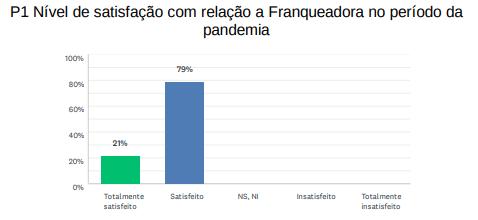 Pesquisa da ABF revela satisfação dos franqueados Empresta durante a pandemia